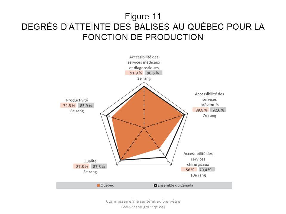 Figure 11 DEGRÉS DATTEINTE DES BALISES AU QUÉBEC POUR LA FONCTION DE PRODUCTION Commissaire à la santé et au bien-être (www.csbe.gouv.qc.ca)