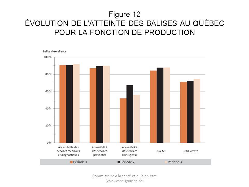 Figure 12 ÉVOLUTION DE LATTEINTE DES BALISES AU QUÉBEC POUR LA FONCTION DE PRODUCTION Commissaire à la santé et au bien-être (www.csbe.gouv.qc.ca)