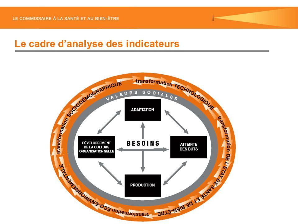 Le cadre danalyse des indicateurs