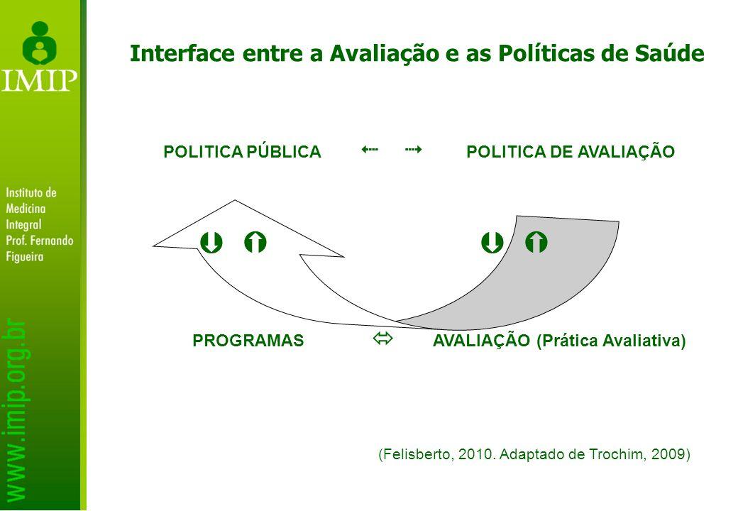 Interface entre a Avaliação e as Políticas de Saúde POLITICA PÚBLICA POLITICA DE AVALIAÇÃO PROGRAMAS AVALIAÇÃO (Prática Avaliativa) (Felisberto, 2010.