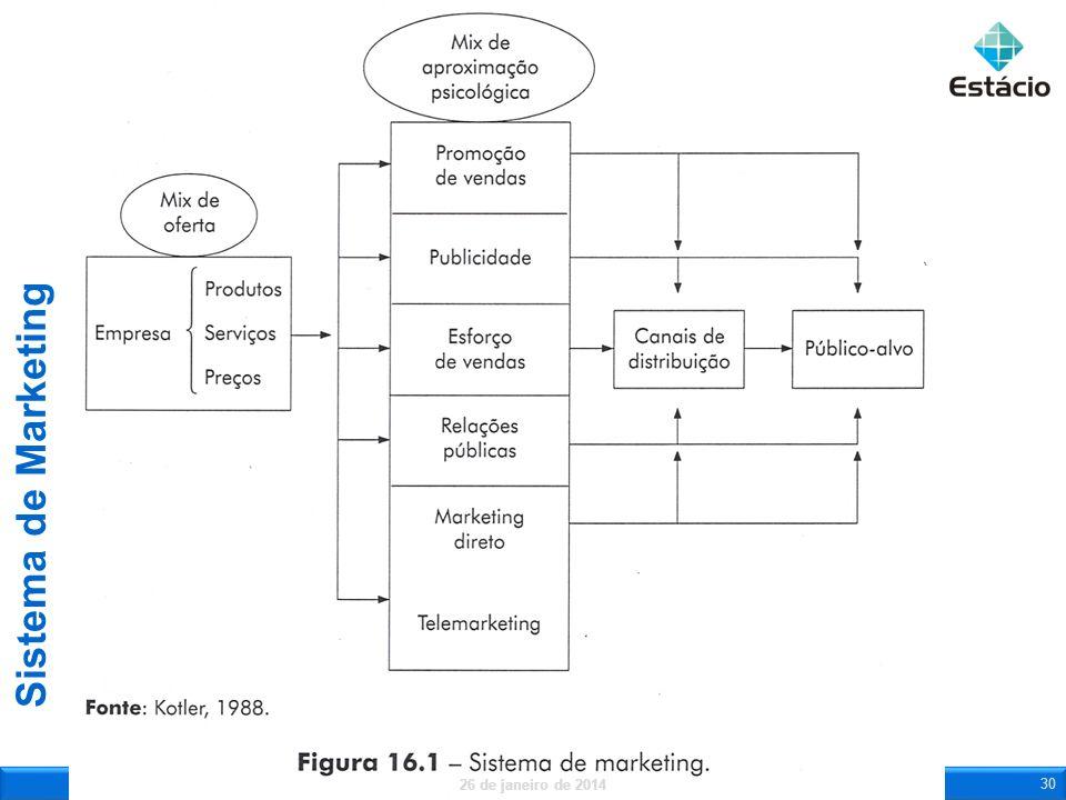 Sistema de Marketing 26 de janeiro de 2014 30