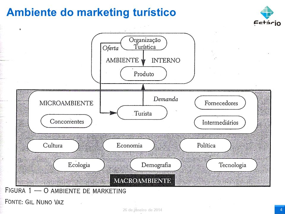 Ambiente do marketing turístico 26 de janeiro de 2014 5