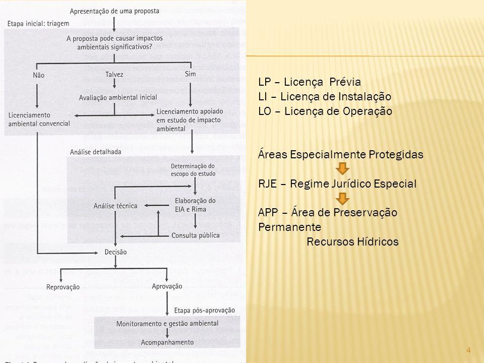 4 LP – Licença Prévia LI – Licença de Instalação LO – Licença de Operação Áreas Especialmente Protegidas RJE – Regime Jurídico Especial APP – Área de
