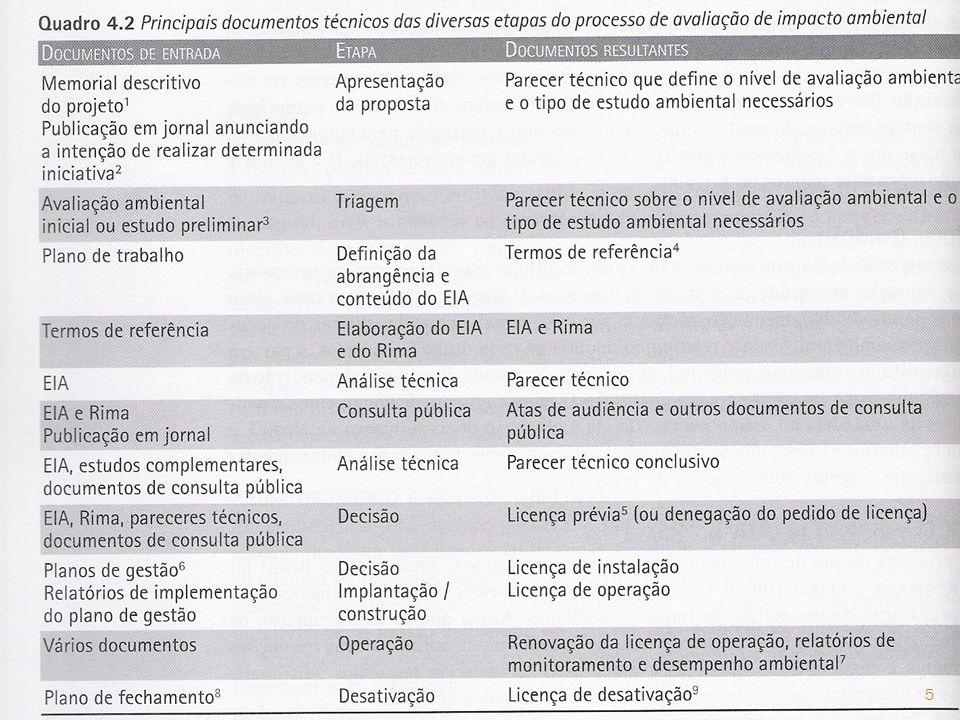 Fase do Licenciamento Ambiental Prazo de Validade Possíveis Estudos Ambientais Documentos Obrigatórios LPAté 4 anos EIA/RIMA ou RCA+ A.R.T.