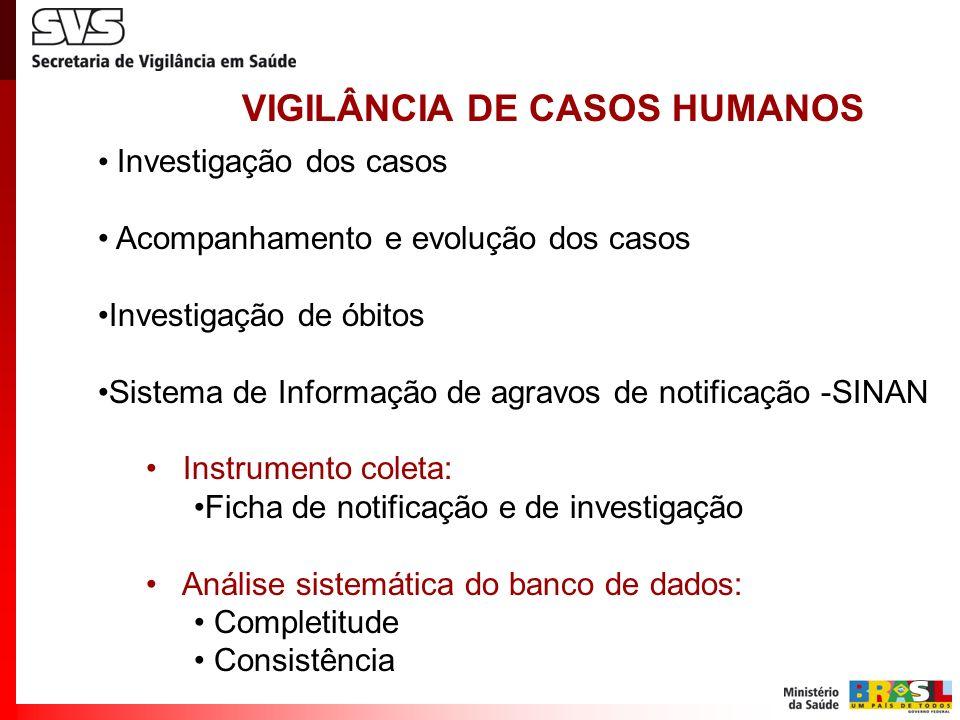 VIGILÂNCIA DE CASOS HUMANOS Investigação dos casos Acompanhamento e evolução dos casos Investigação de óbitos Sistema de Informação de agravos de noti