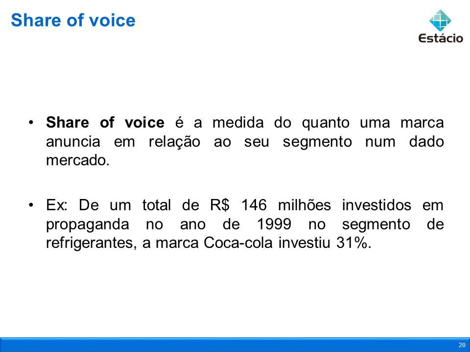 Share of voice é a medida do quanto uma marca anuncia em relação ao seu segmento num dado mercado. Ex: De um total de R$ 146 milhões investidos em pro