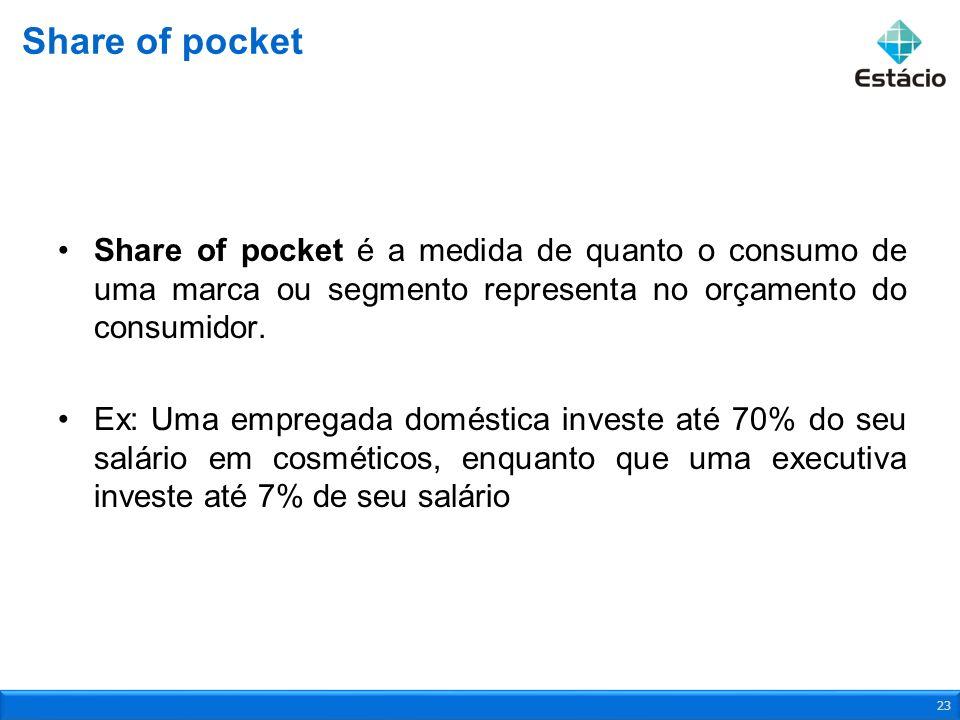 Share of pocket é a medida de quanto o consumo de uma marca ou segmento representa no orçamento do consumidor. Ex: Uma empregada doméstica investe até