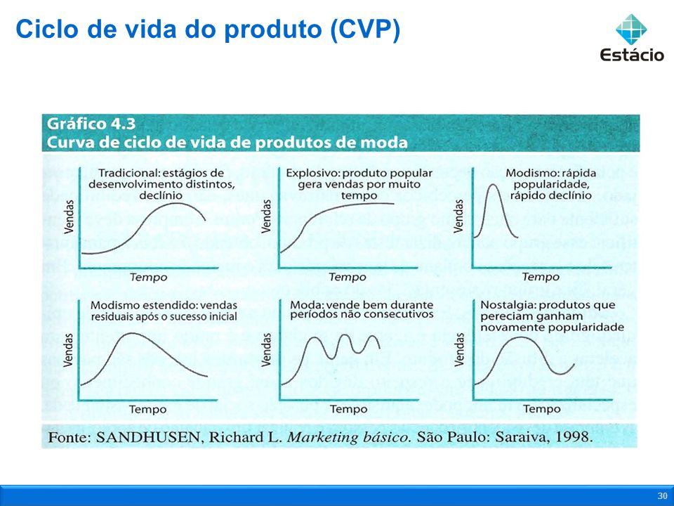 Ciclo de vida do produto (CVP) 30