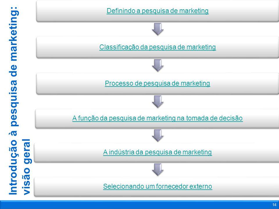Introdução à pesquisa de marketing: visão geral Definindo a pesquisa de marketingClassificação da pesquisa de marketingProcesso de pesquisa de marketi