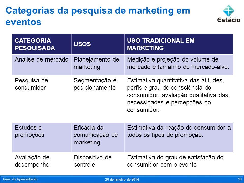 CATEGORIA PESQUISADA USOS USO TRADICIONAL EM MARKETING Análise de mercadoPlanejamento de marketing Medição e projeção do volume de mercado e tamanho d