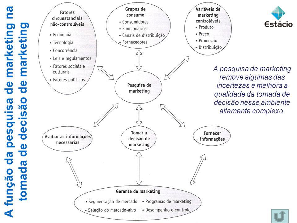 A função da pesquisa de marketing na tomada de decisão de marketing 43 A pesquisa de marketing remove algumas das incertezas e melhora a qualidade da