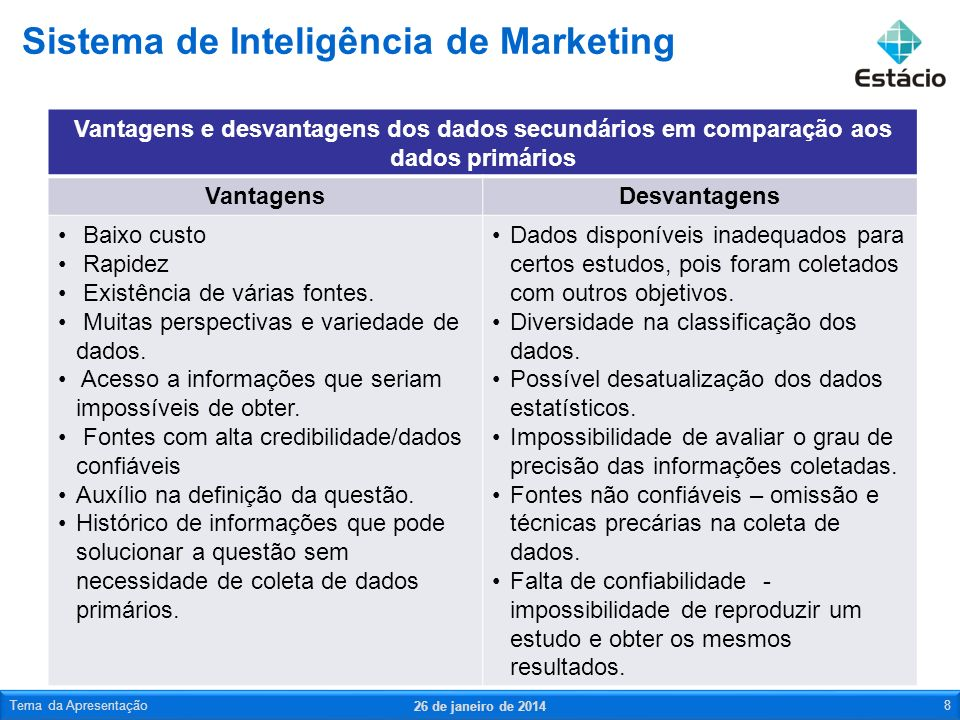 O sistema interno de dados engloba indicadores de desempenho da empresa, informações de vendas e de cadastro de clientes.