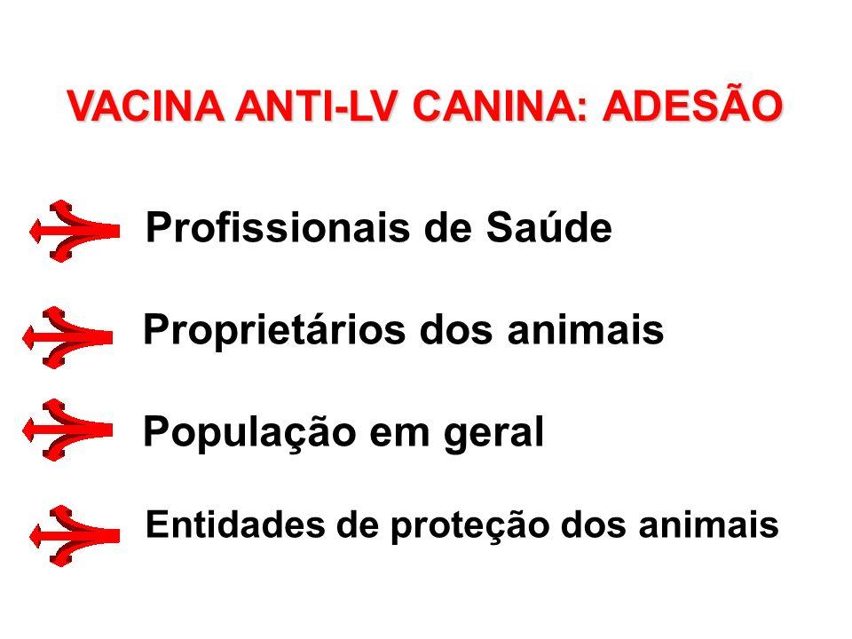 VACINA ANTI-LV CANINA: ADESÃO Profissionais de Saúde Proprietários dos animais População em geral Entidades de proteção dos animais