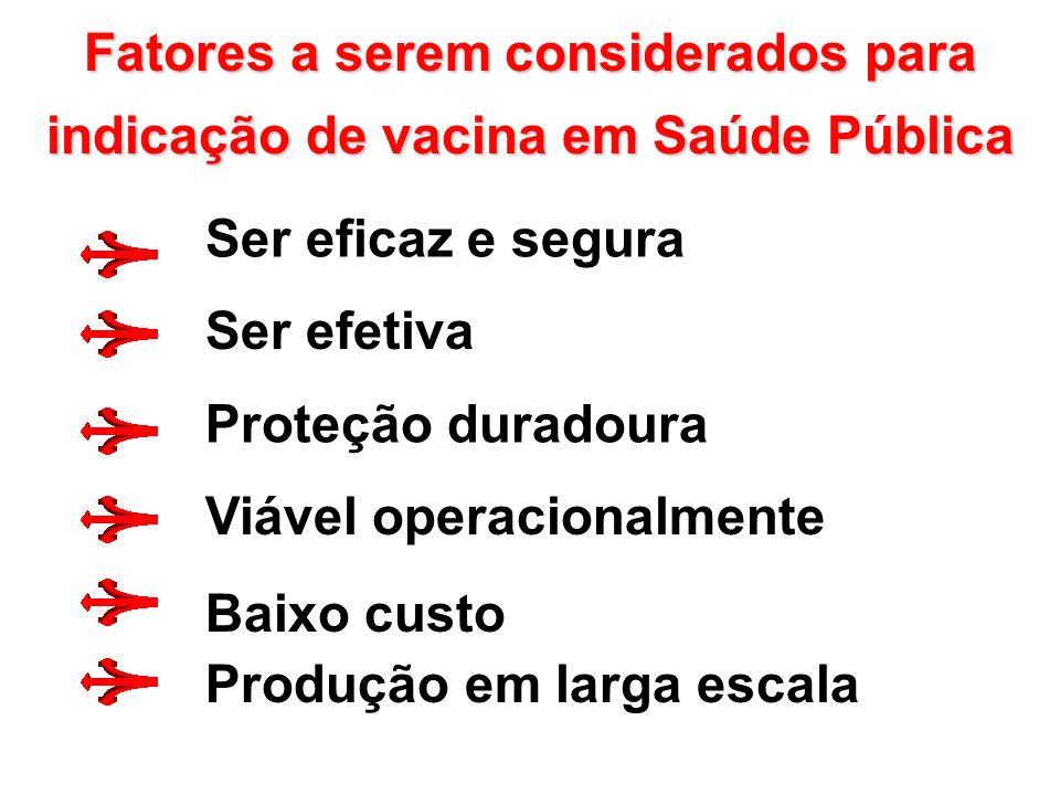 Fatores a serem considerados para indicação de vacina em Saúde Pública Ser efetiva Baixo custo Viável operacionalmente Ser eficaz e segura Proteção duradoura Produção em larga escala
