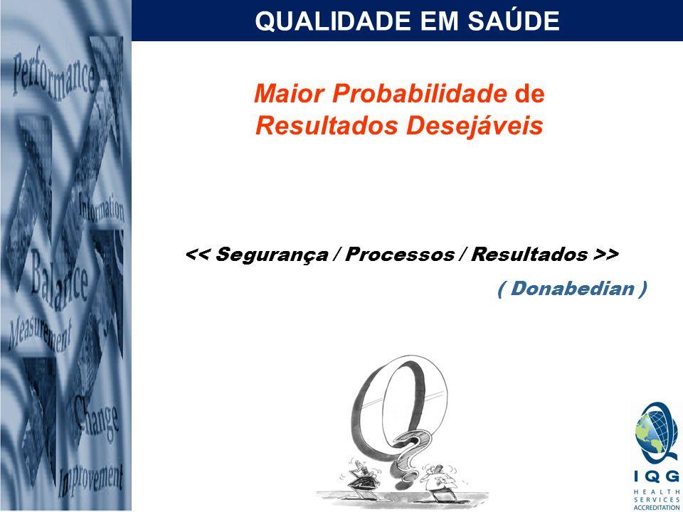 Maior Probabilidade de Resultados Desejáveis QUALIDADE EM SAÚDE > ( Donabedian )