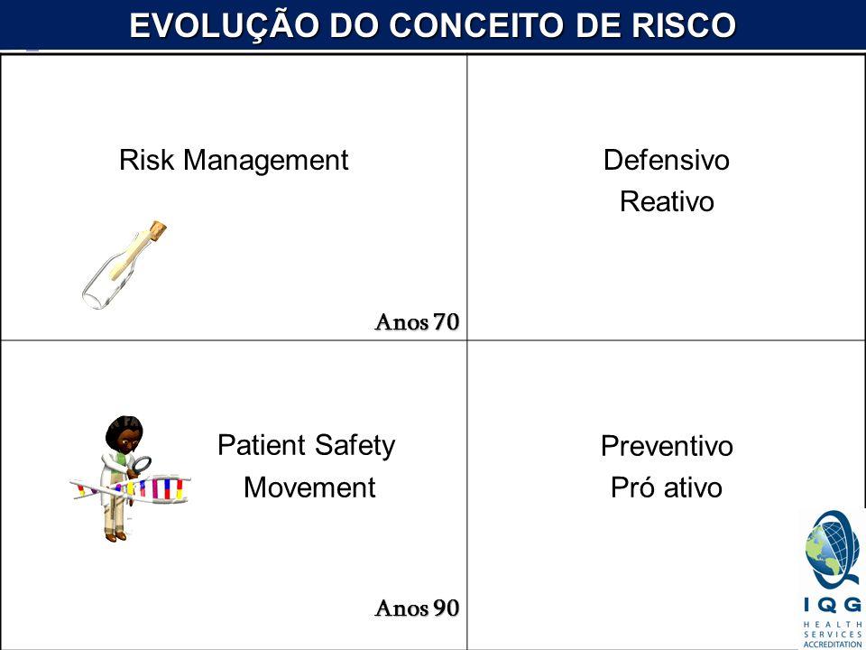 EVOLUÇÃO DO CONCEITO DE RISCO Risk Management Anos 70 Defensivo Reativo Patient Safety Movement Anos 90 Preventivo Pró ativo