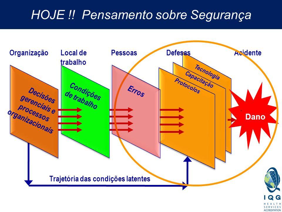 Tecnologia Capacitação Protocolos Trajetória das condições latentes DefesasAcidente Condições de trabalho Local de trabalho Organização Decisões geren