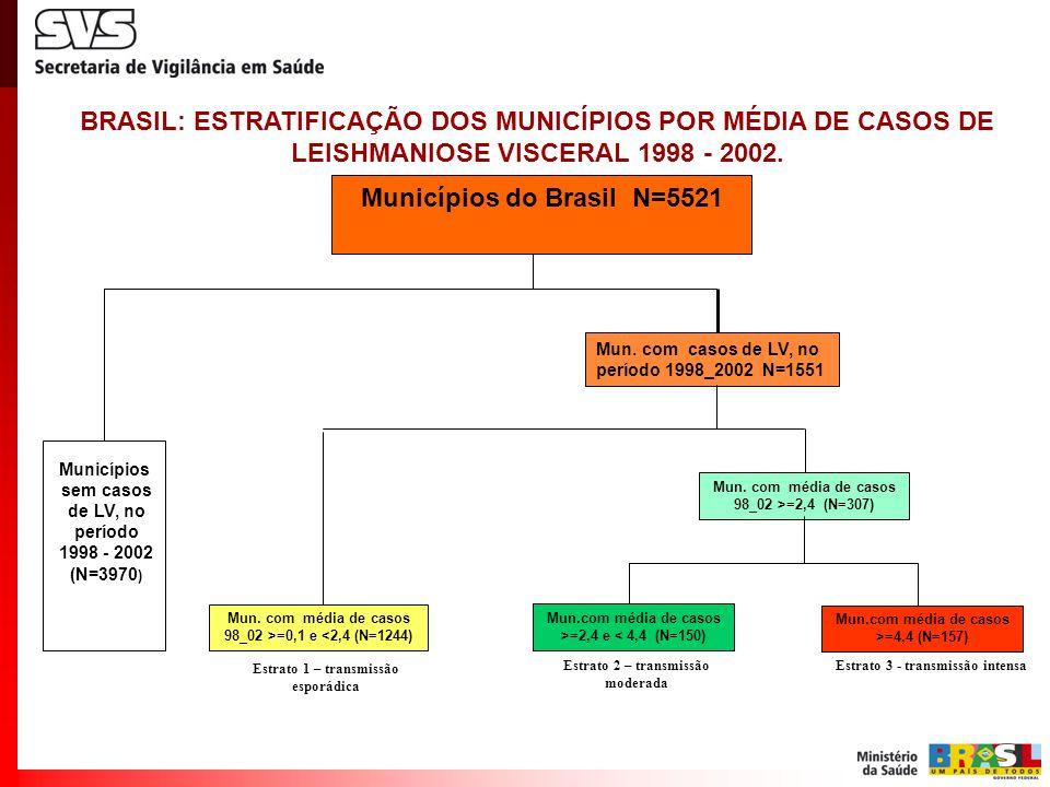 Municípios do Brasil N=5521 Mun. com casos de LV, no período 1998_2002 N=1551 Mun. com média de casos 98_02 >=0,1 e <2,4 (N=1244) Mun. com média de ca