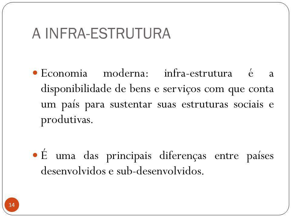 A INFRA-ESTRUTURA Economia moderna: infra-estrutura é a disponibilidade de bens e serviços com que conta um país para sustentar suas estruturas sociai