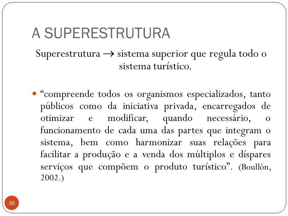 A SUPERESTRUTURA Superestrutura sistema superior que regula todo o sistema turístico. compreende todos os organismos especializados, tanto públicos co