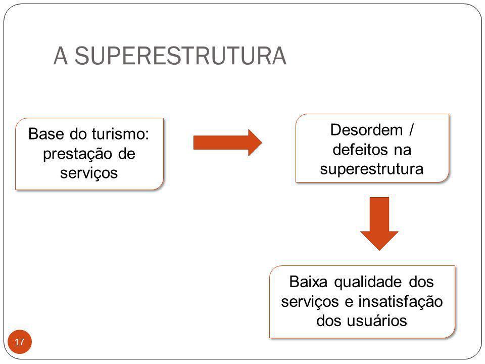 A SUPERESTRUTURA Base do turismo: prestação de serviços Desordem / defeitos na superestrutura Baixa qualidade dos serviços e insatisfação dos usuários