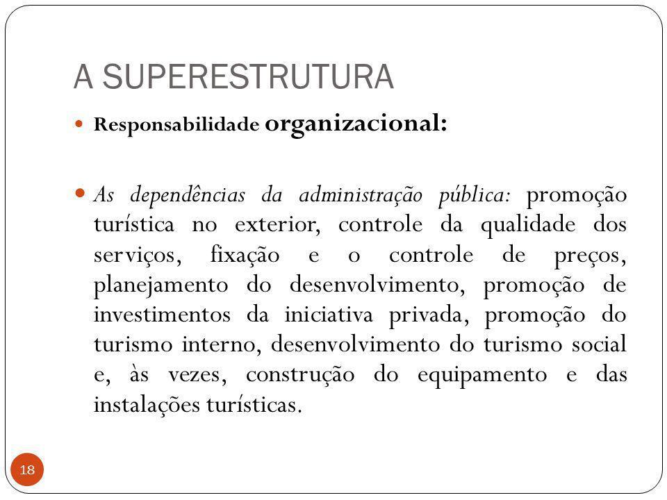 A SUPERESTRUTURA Responsabilidade organizacional: As dependências da administração pública: promoção turística no exterior, controle da qualidade dos