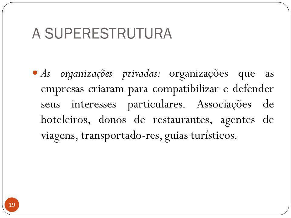 A SUPERESTRUTURA As organizações privadas: organizações que as empresas criaram para compatibilizar e defender seus interesses particulares. Associaçõ