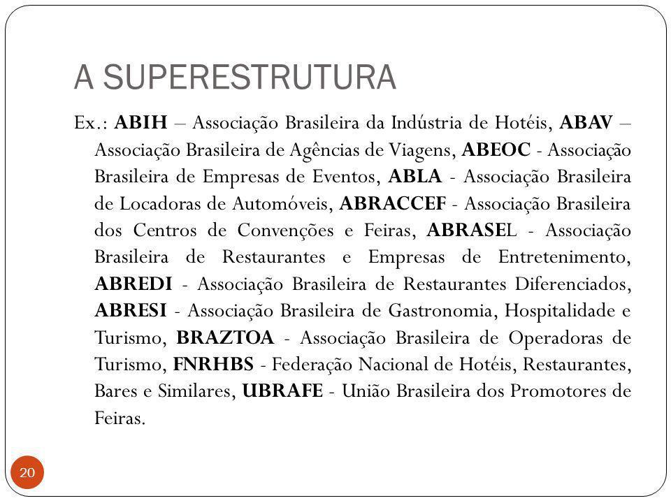 A SUPERESTRUTURA Ex.: ABIH – Associação Brasileira da Indústria de Hotéis, ABAV – Associação Brasileira de Agências de Viagens, ABEOC - Associação Bra