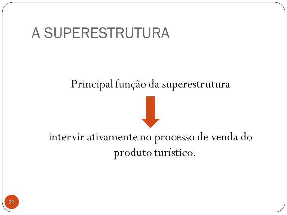 A SUPERESTRUTURA Principal função da superestrutura intervir ativamente no processo de venda do produto turístico. 21