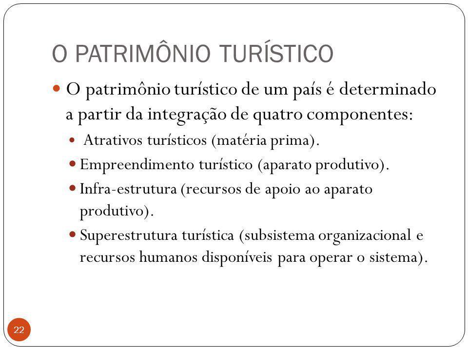 O PATRIMÔNIO TURÍSTICO 22 O patrimônio turístico de um país é determinado a partir da integração de quatro componentes: Atrativos turísticos (matéria