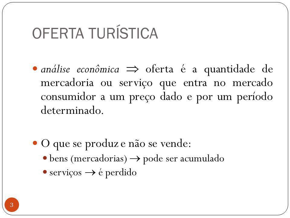 OFERTA TURÍSTICA 3 análise econômica oferta é a quantidade de mercadoria ou serviço que entra no mercado consumidor a um preço dado e por um período d