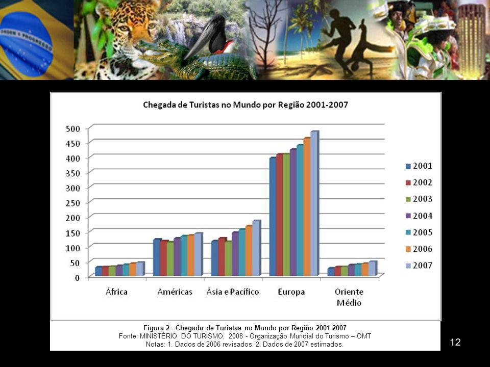 12 Figura 2 - Chegada de Turistas no Mundo por Região 2001-2007 Fonte: MINISTÉRIO DO TURISMO, 2008 - Organização Mundial do Turismo – OMT Notas: 1. Da