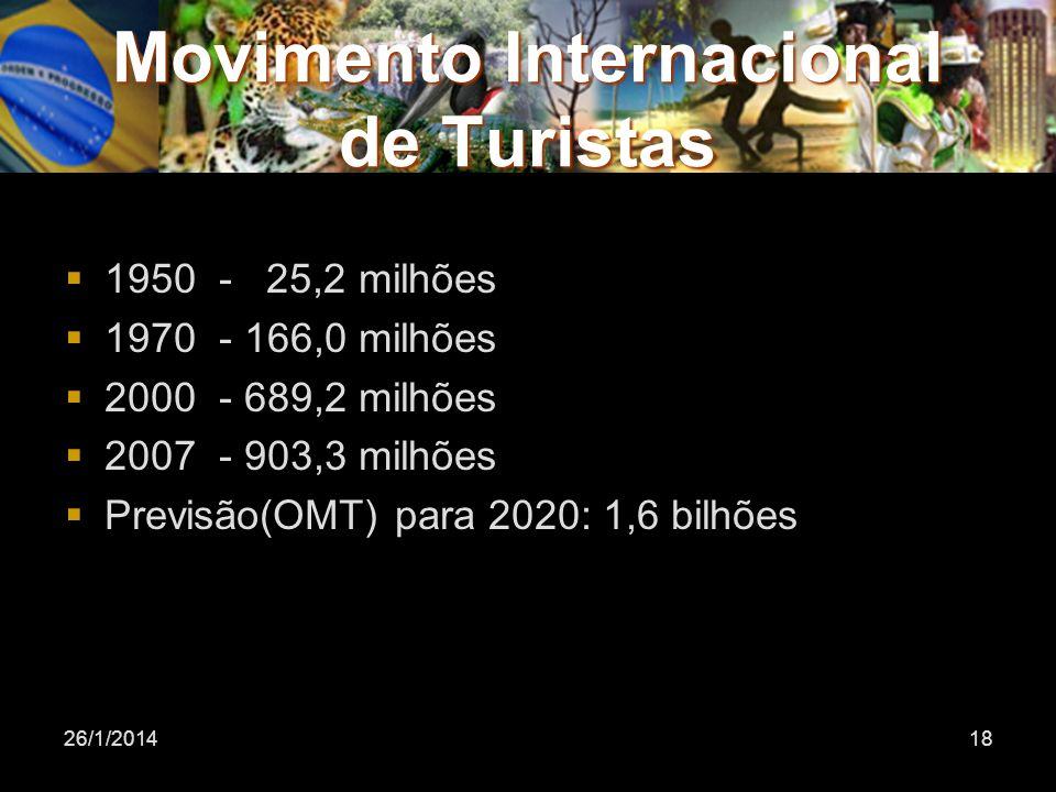 26/1/201418 Movimento Internacional de Turistas 1950 - 25,2 milhões 1970 - 166,0 milhões 2000 - 689,2 milhões 2007 - 903,3 milhões Previsão(OMT) para