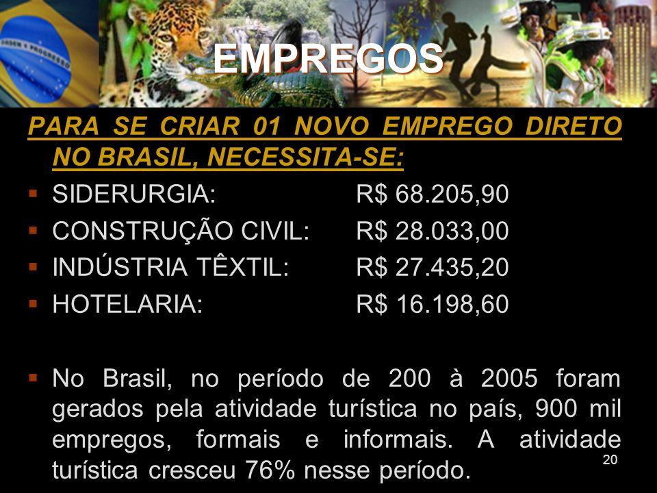 20 EMPREGOS PARA SE CRIAR 01 NOVO EMPREGO DIRETO NO BRASIL, NECESSITA-SE: SIDERURGIA:R$ 68.205,90 CONSTRUÇÃO CIVIL:R$ 28.033,00 INDÚSTRIA TÊXTIL: R$ 2