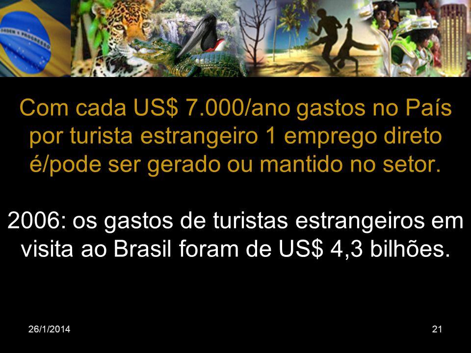 26/1/201421 Com cada US$ 7.000/ano gastos no País por turista estrangeiro 1 emprego direto é/pode ser gerado ou mantido no setor. 2006: os gastos de t