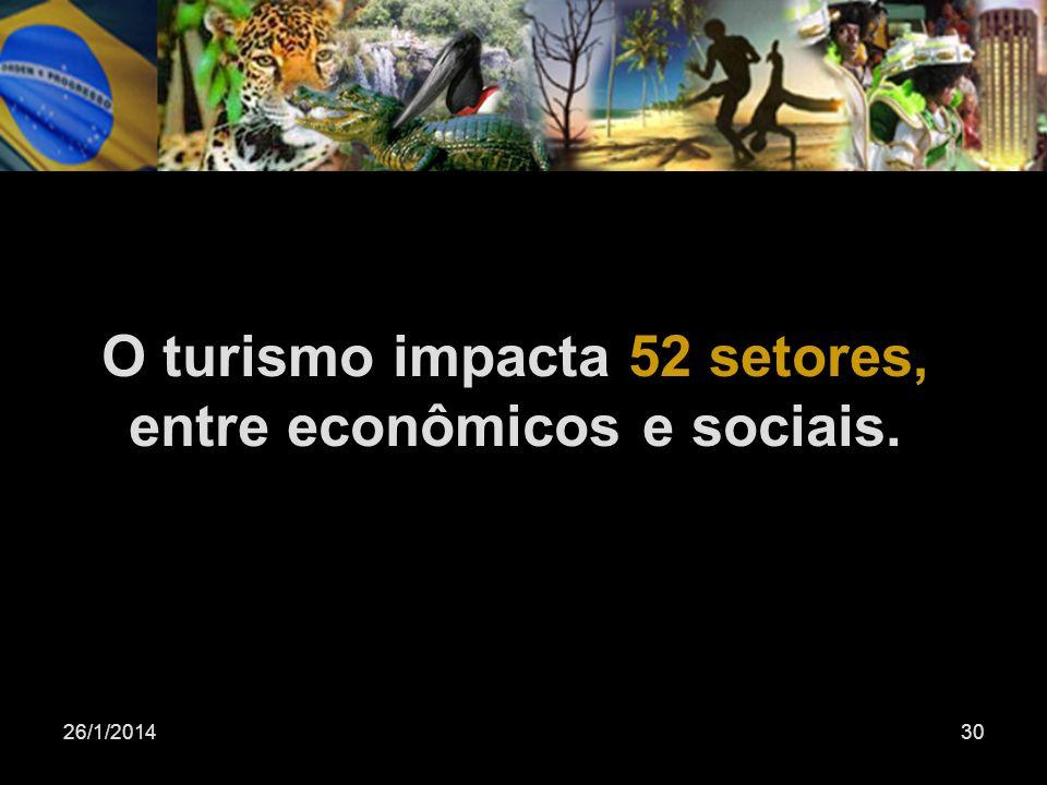 26/1/201430 O turismo impacta 52 setores, entre econômicos e sociais.