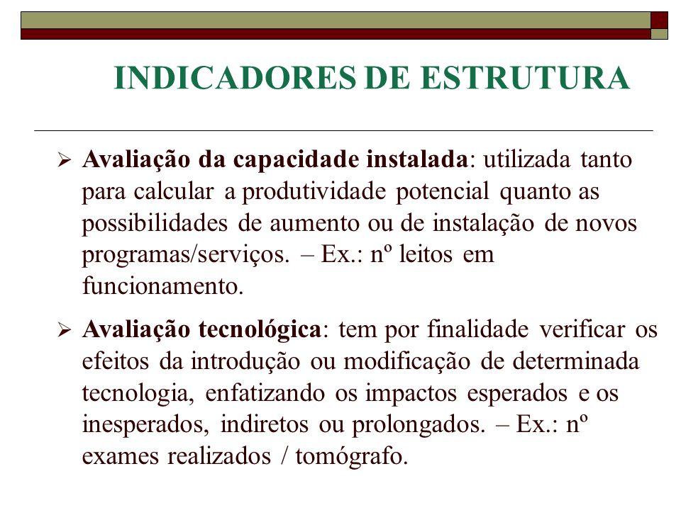 INDICADORES DE ESTRUTURA Avaliação da capacidade instalada: utilizada tanto para calcular a produtividade potencial quanto as possibilidades de aument