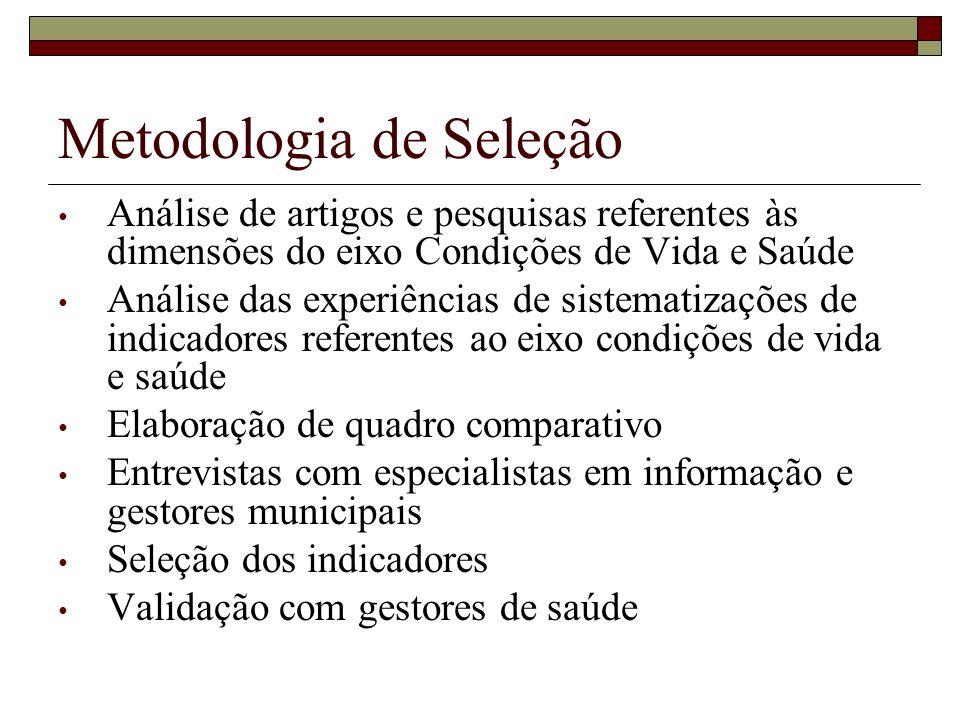Metodologia de Seleção Análise de artigos e pesquisas referentes às dimensões do eixo Condições de Vida e Saúde Análise das experiências de sistematiz