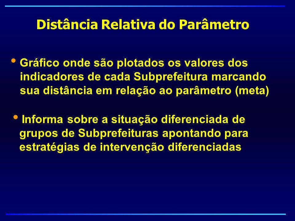Informa sobre a situação diferenciada de grupos de Subprefeituras apontando para estratégias de intervenção diferenciadas Distância Relativa do Parâme