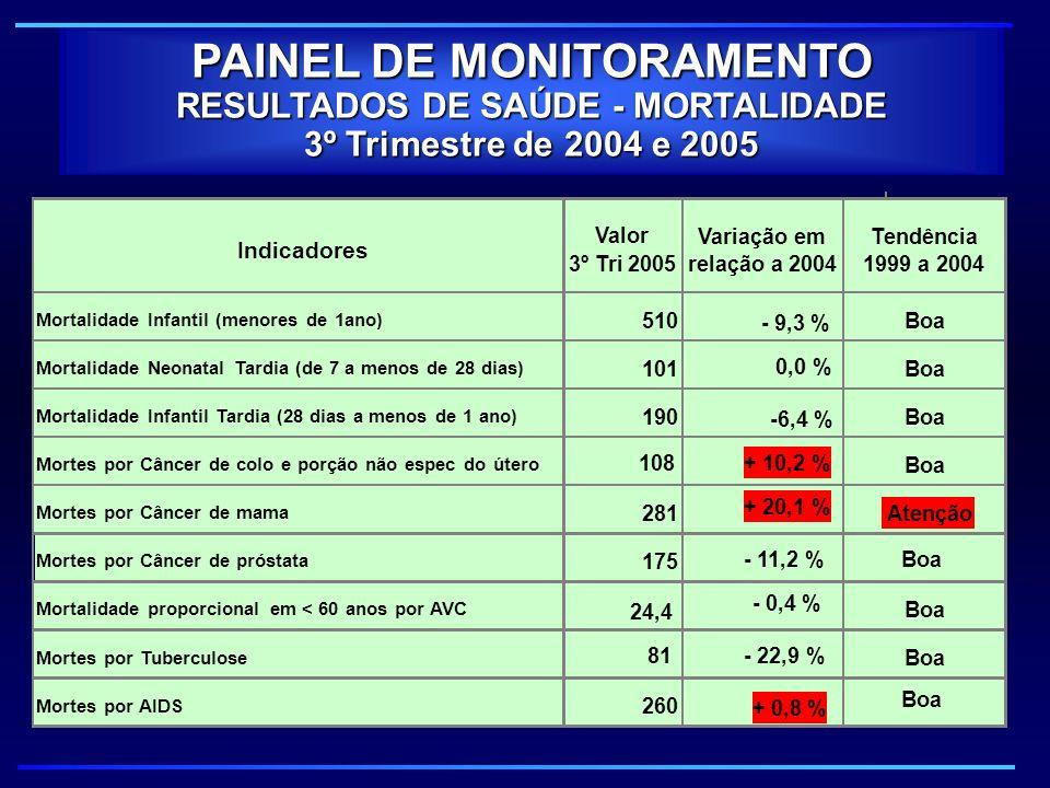 PAINEL DE MONITORAMENTO RESULTADOS DE SAÚDE - MORTALIDADE 3º Trimestre de 2004 e 2005 Indicadores Valor 3º Tri 2005 Variação em relação a 2004 Tendênc