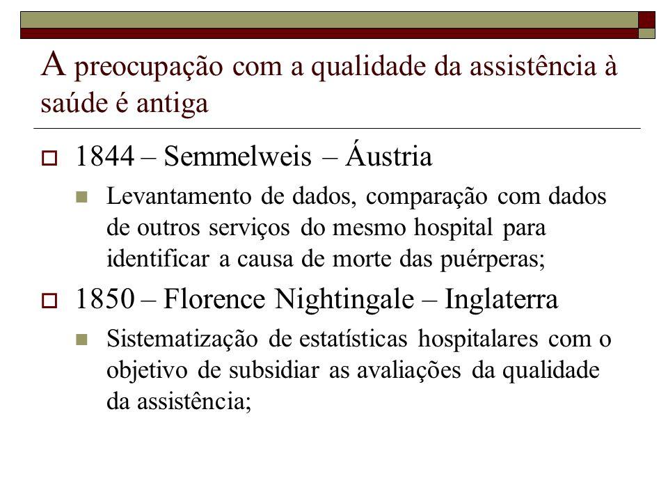 A preocupação com a qualidade da assistência à saúde é antiga 1844 – Semmelweis – Áustria Levantamento de dados, comparação com dados de outros serviç