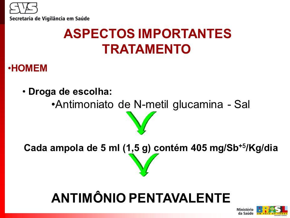 HOMEM Prescrição = Antimônio pentavalente (Sb +5 ) Cada 1 ml contém 81 mg/Sb +5 /Kg/dia Dose= 20 mg/Sb +5 /Kg/dia por 20 dias ASPECTOS IMPORTANTES TRATAMENTO