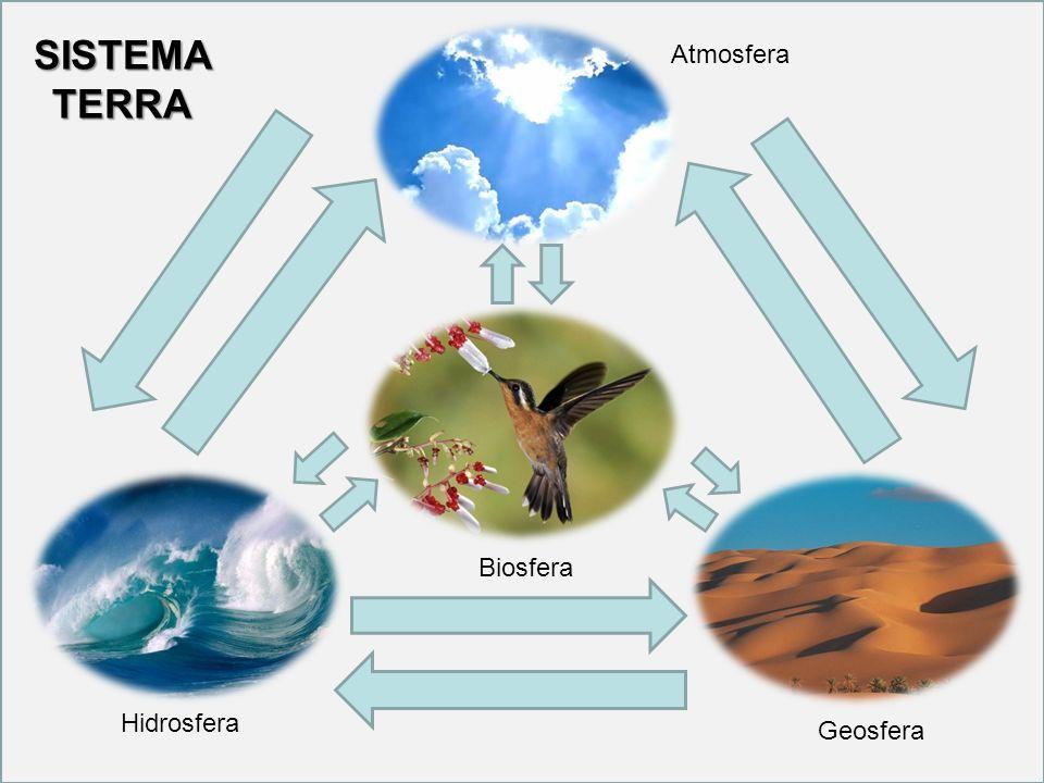 Atmosfera Geosfera Hidrosfera Biosfera SISTEMA TERRA