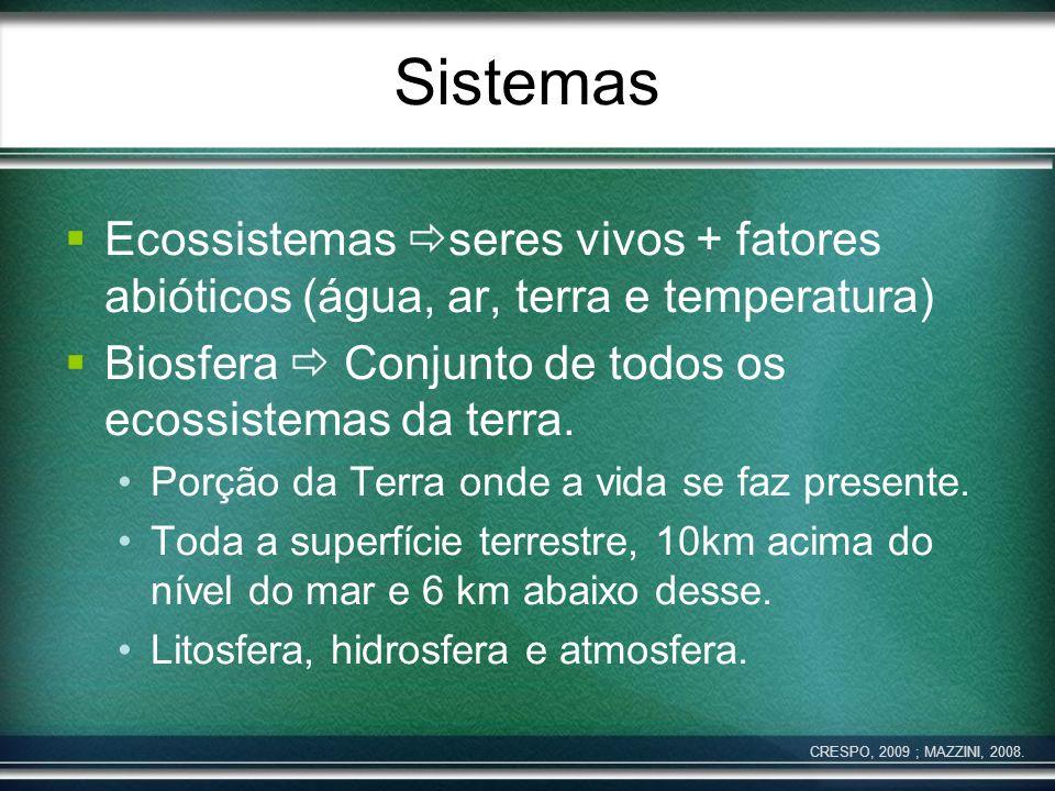 Sistemas Ecossistemas seres vivos + fatores abióticos (água, ar, terra e temperatura) Biosfera Conjunto de todos os ecossistemas da terra. Porção da T
