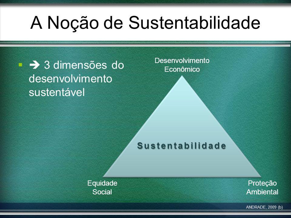 A Noção de Sustentabilidade 3 dimensões do desenvolvimento sustentável Sustentabilidade Desenvolvimento Econômico Equidade Social Proteção Ambiental A