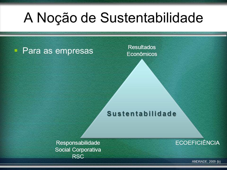 A Noção de Sustentabilidade Para as empresas ANDRADE, 2009 (b) Sustentabilidade Resultados Econômicos Responsabilidade Social Corporativa RSC ECOEFICI