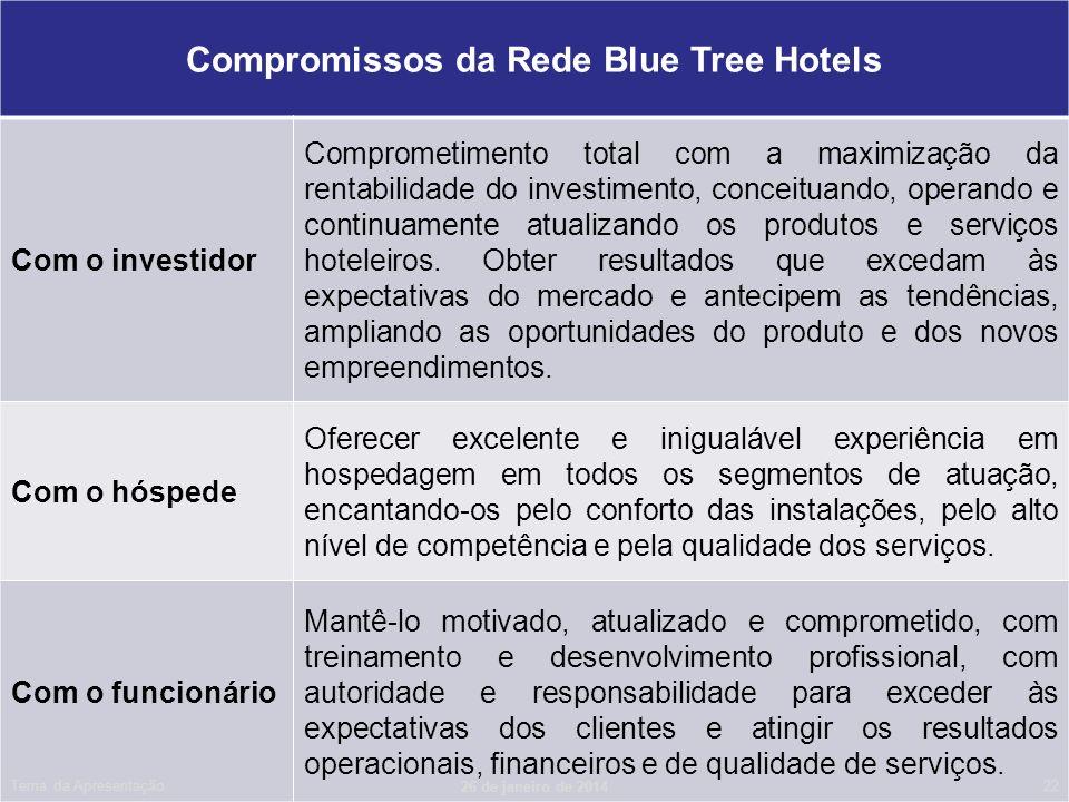 Compromissos da Rede Blue Tree Hotels Com o investidor Comprometimento total com a maximização da rentabilidade do investimento, conceituando, operand