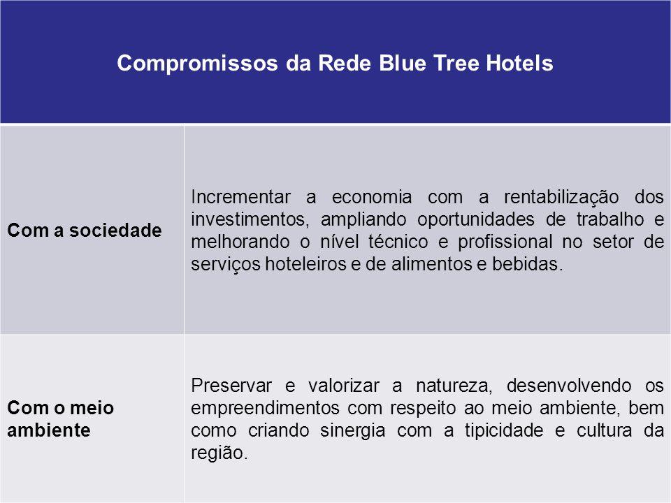 26 de janeiro de 2014 Tema da Apresentação23 Compromissos da Rede Blue Tree Hotels Com a sociedade Incrementar a economia com a rentabilização dos inv