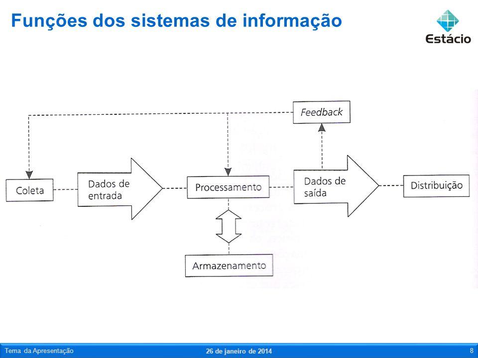 Funções dos sistemas de informação 26 de janeiro de 2014 Tema da Apresentação8