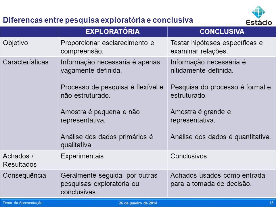Diferenças entre pesquisa exploratória e conclusiva EXPLORATÓRIACONCLUSIVA ObjetivoProporcionar esclarecimento e compreensão. Testar hipóteses específ